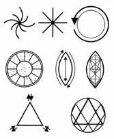 figura 65 - Funzione dei simboli