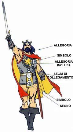 Simboli, allegorie e segni che agiscono da inquadramento e da legame tra inquadramenti