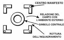 Aperture in un simbolo (rottura di inquadramento)