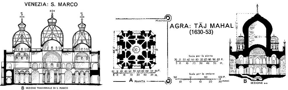 Sezione della Chiesa S. Marco a Venezia (Italia) e il Tempio di Taj-Mahal ad Agra (India)