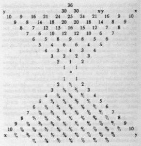 """La """"Chi"""" Pitagorica alla base della struttura del mondo"""