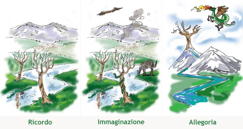 Ricordo - Immaginazione - Allegoria